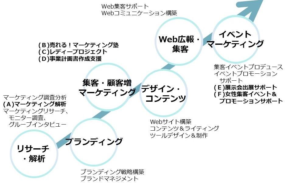 集客企画サポート新潟県