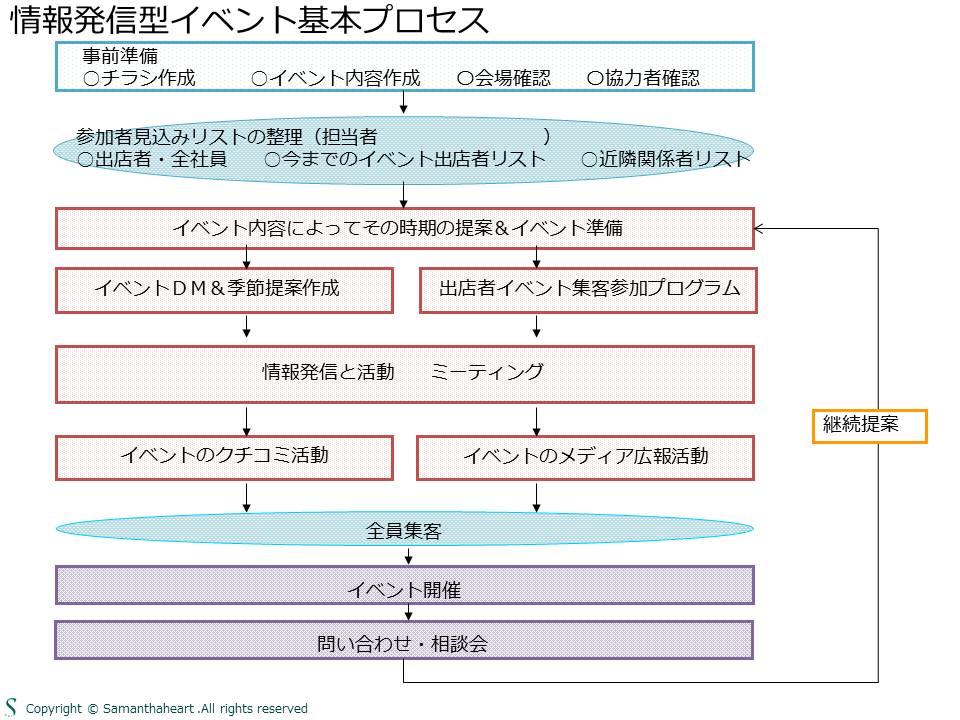 BtoBtoCイベント基本プロセス図