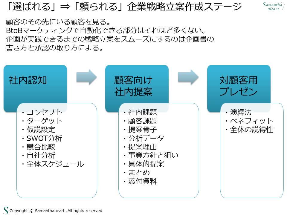 選ばれるから頼られる企業戦略立案作成ステージ