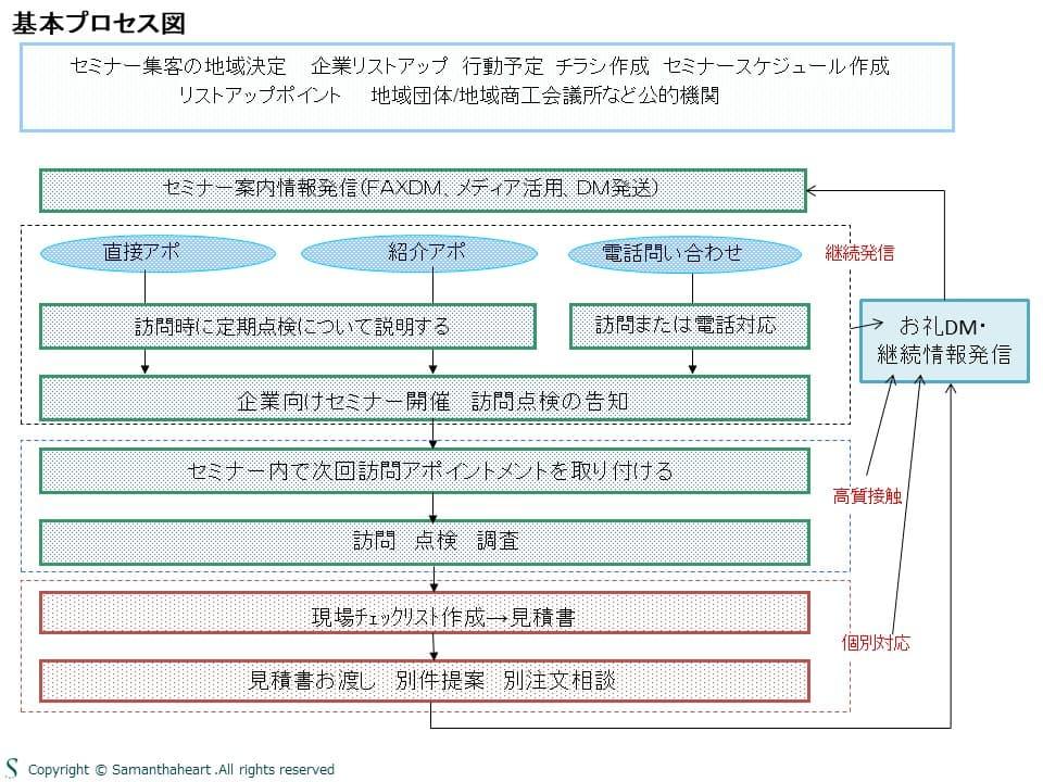 セミナー開催基本プロセス図